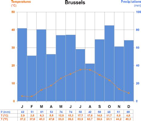 time difference and climate general data on belgium