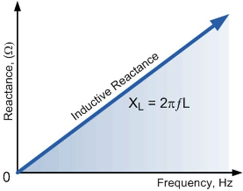 inductive reactance with frequency inductor inductive reactance