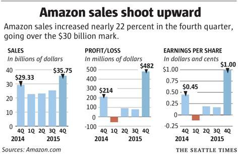amazon quarterly report amazon tops 100 billion sales still disappoints wall