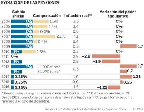 subida de las pensiones 2016 ipc las pensiones pierden poder adquisitivo por primera
