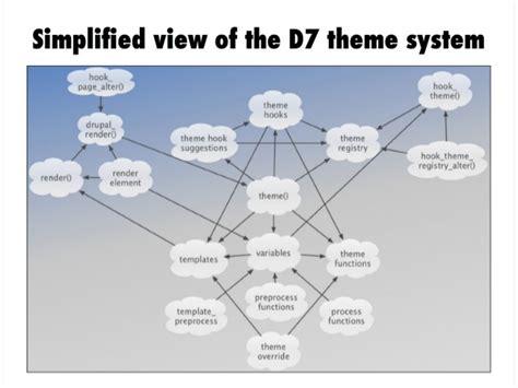 drupal theme layer rewriting the drupal theme layer