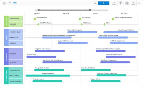 3 year roadmap template 7 roadmap templates for creating organization wide