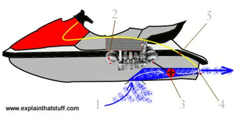 how water scooter works free how to draw a jetski download free clip art free