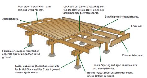 Patio Construction Guide by How To Build A Floating Deck Search Deck