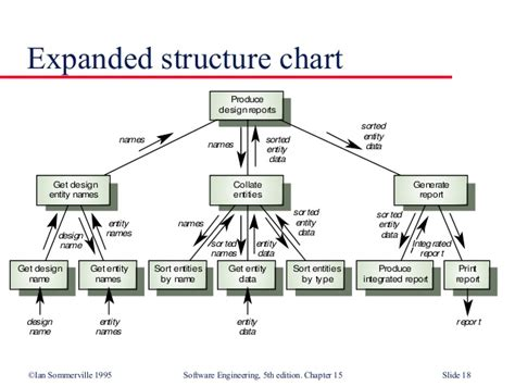 program structure chart structure chart diagram in software engineering gallery