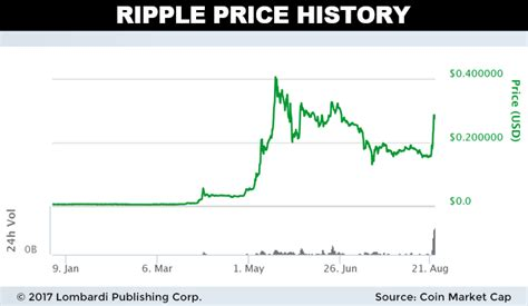 cryptocurrency price predictions  ripple xrp   clear winner