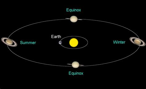 saturns year egg moon to saturn tonight occults theta librae