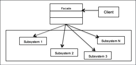 pattern library in python a uml class diagram learning python design patterns