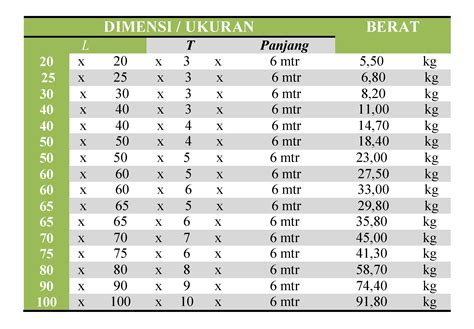 menghitung dimensi dan berat besi siku stainless steel 304