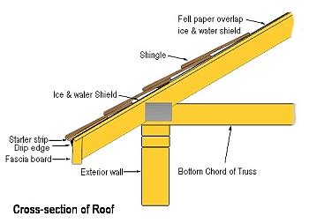 timber roof construction types roof construction different types of roof construction