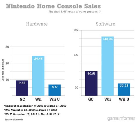 nintendo wii console sale detailed nintendo consoles handhelds sales comparison