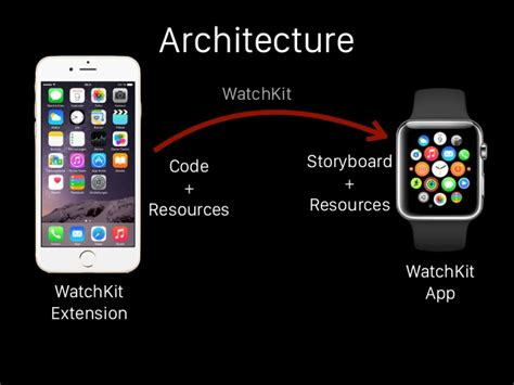 uilabel layout manager building apps for apple watch