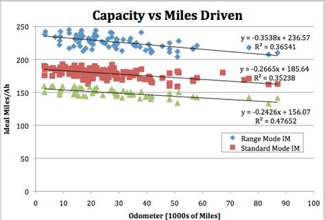 Tesla Roadster Battery Capacity Results Of Tesla Roadster Battery Capacity Tests Show Pack