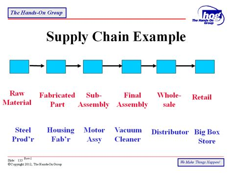 supply chain format lean manufacturing tool kit m z the on