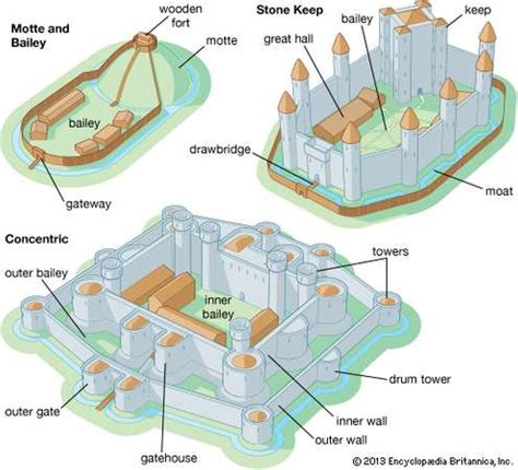 motte and bailey castle labeled diagram castle architecture britannica