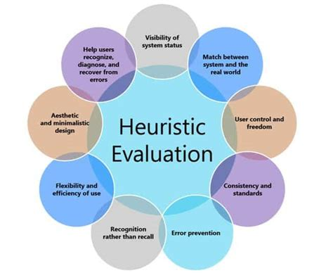 design heuristics meaning heuristic www imgkid com the image kid has it