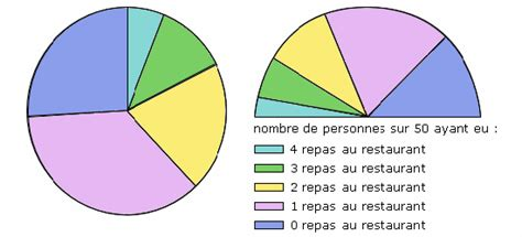 un diagramme semi circulaire cours de maths 6e diagrammes statistiques maxicours