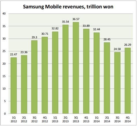 samsung yearly revenue samsung sold fewer phones in q4 but made more money out of them