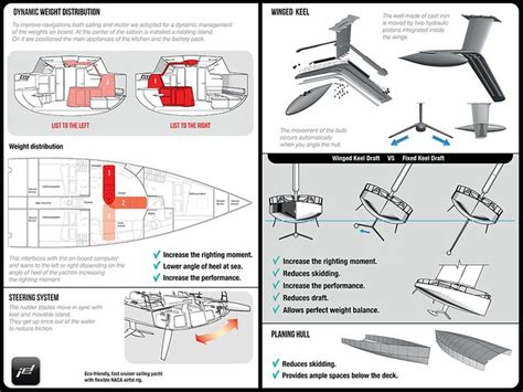 airfoil boat best 25 naca airfoil ideas on pinterest sailing boat