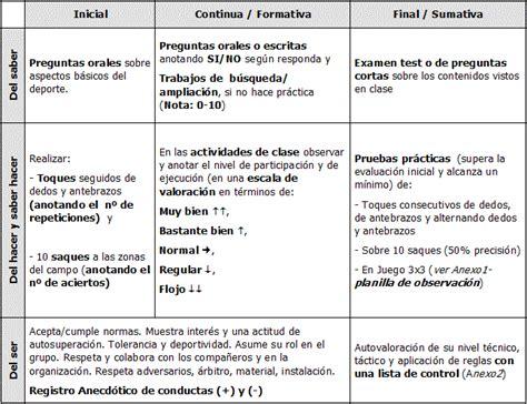 pautas para la evaluacion final en el nivel inicial educaci 211 n f 205 sica 1 2 3 unidad did 225 ctica voleibol