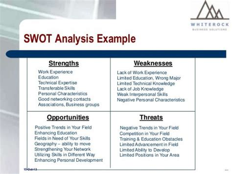 Mba Swot Analysis by Personal Swot Analysis Template Basic Portray Swot
