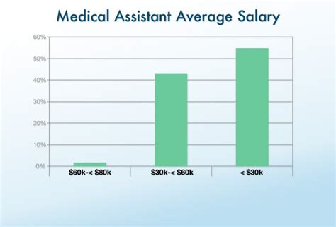 Nc State Employment Mba Assistant by Clinical Office Staff Salary Report