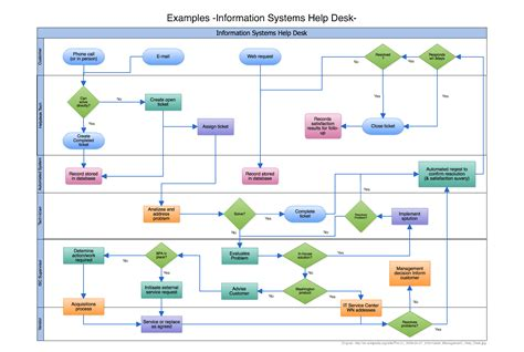flowchart exles visio visio alternative cacoo diagram
