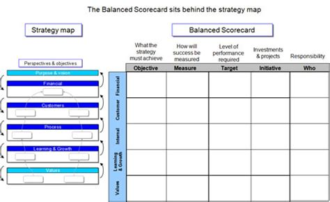 Strategy Maps And Strategy Mapping An Essential Guide Strategy Map Template Excel