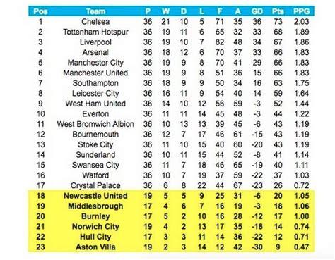 premier league table 2017 the 2016 premier league table chelsea top arsenal in 4th