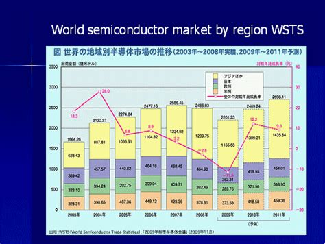 power diode market shmj 2000s trends in the semiconductor industry