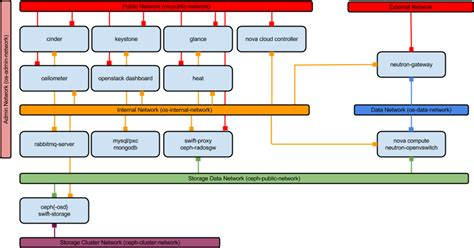 openstack architecture diagram juju development server software introduction