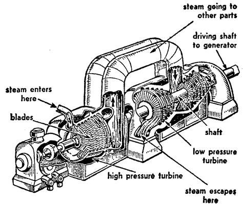 steam turbine flow diagram mechanical engineers july 2013