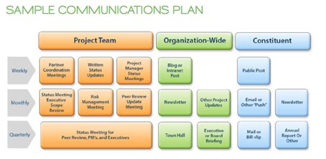 change communication plan template communicating change management the connected cause