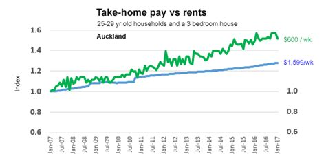house prices may be at scary levels but household budgets