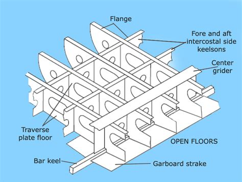 how is the open boat structured designing a ship s bottom structure a general overview