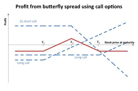butterfly spread payoff diagram file butterfly spread with calls png wikimedia commons