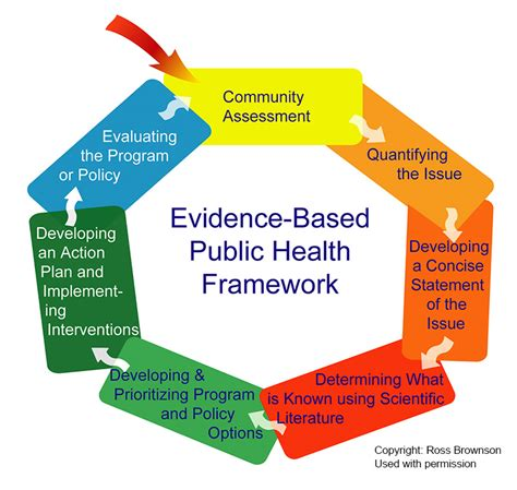 the learning network evidence based the new york times evidence based public health implementation toolkit