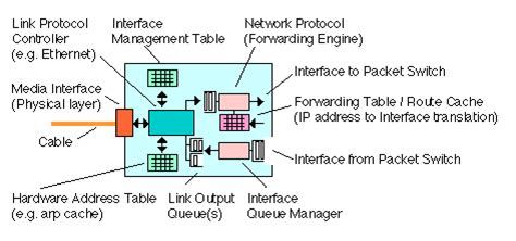 network interface card diagram router operation