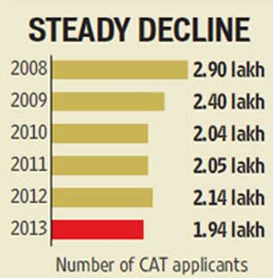 Decline In Mba Applications by Steady Decline In Cat Applications