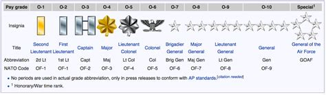 Officer Ranks by Air Officer Ranks Pictures To Pin On