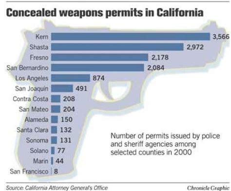 concealed carry permit how sean penn got gun permit sfgate