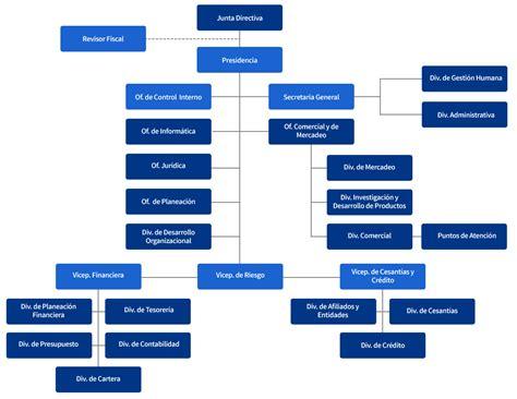 organigrama de banco organigramas del banco nacional de la vivienda creditounen