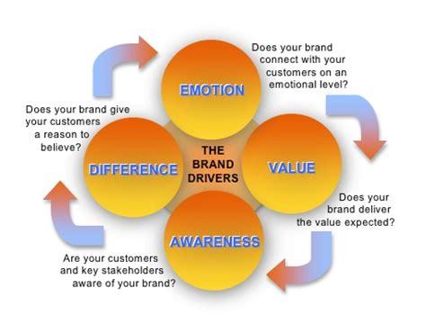 Eight Winning Logo Tips for Brand Marketing Strategies