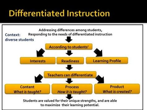 how to differentiate in academically diverse classrooms 3rd edition 20 best images about on