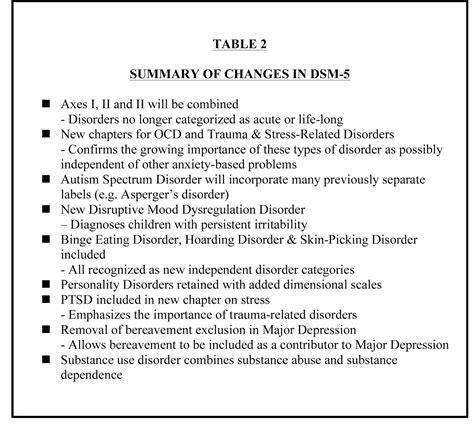 dsm 5 section 1 graham davey s blog changes in dsm 5