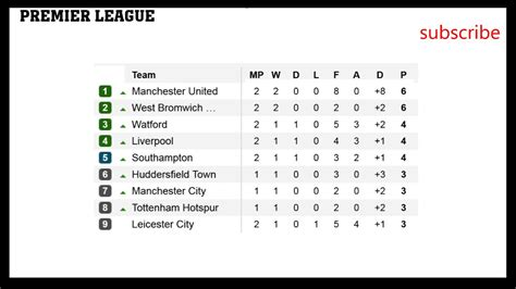 epl table scores barclays premier league table 2017 14 brokeasshome com