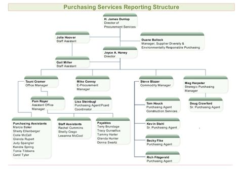 political caign manager contract template purchasing services reporting structure for org charts