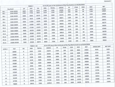 7th pay chart 7th pay commission gross pay vs net pay grade wise