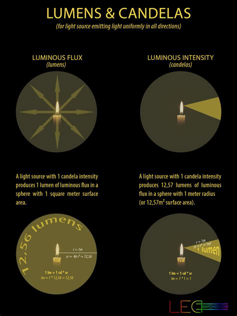 lumens to candela light measurements explained ledwatcher
