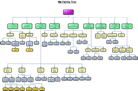 family tree template family tree template including aunts